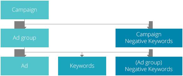 Amazon PPC - Campaign Structure